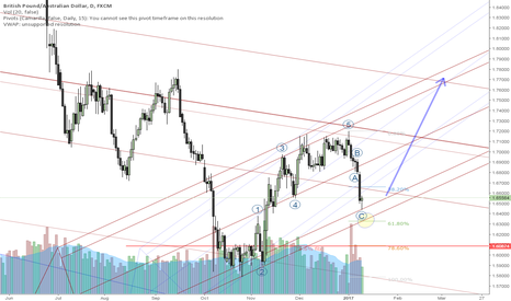 GBPAUD: Bounce is very possible: 2 wave + 30 degree pitchfork