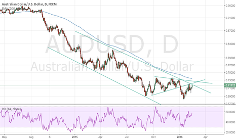 AUDUSD: AUDUSD Bearish outlook