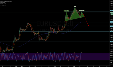 EURUSD: EURUSD - Potential H&S