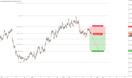 NZDUSD: $NZDUSD possible flag