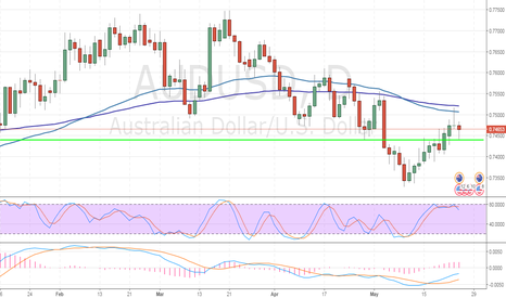 AUDUSD: AUD/USD: general review