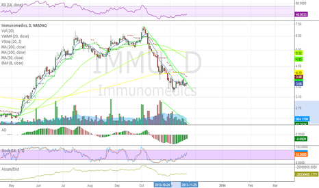 IMMU: Looks ready breaking down TL so far intraday keep an eye