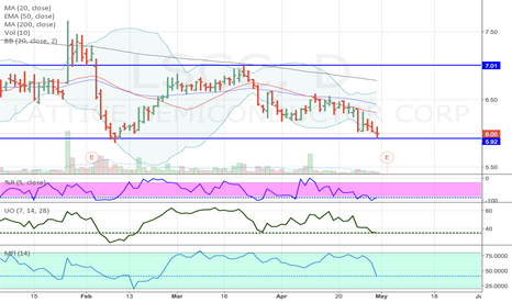 LSCC: LSCC Channel Nearing Bottom