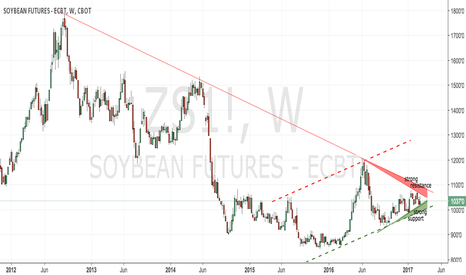 ZS1!: cbot soybeans weekly