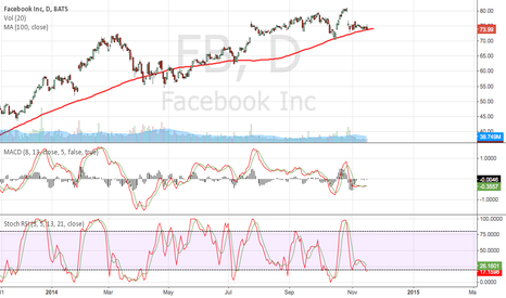 FB: ready to bounce off 100 day moving average