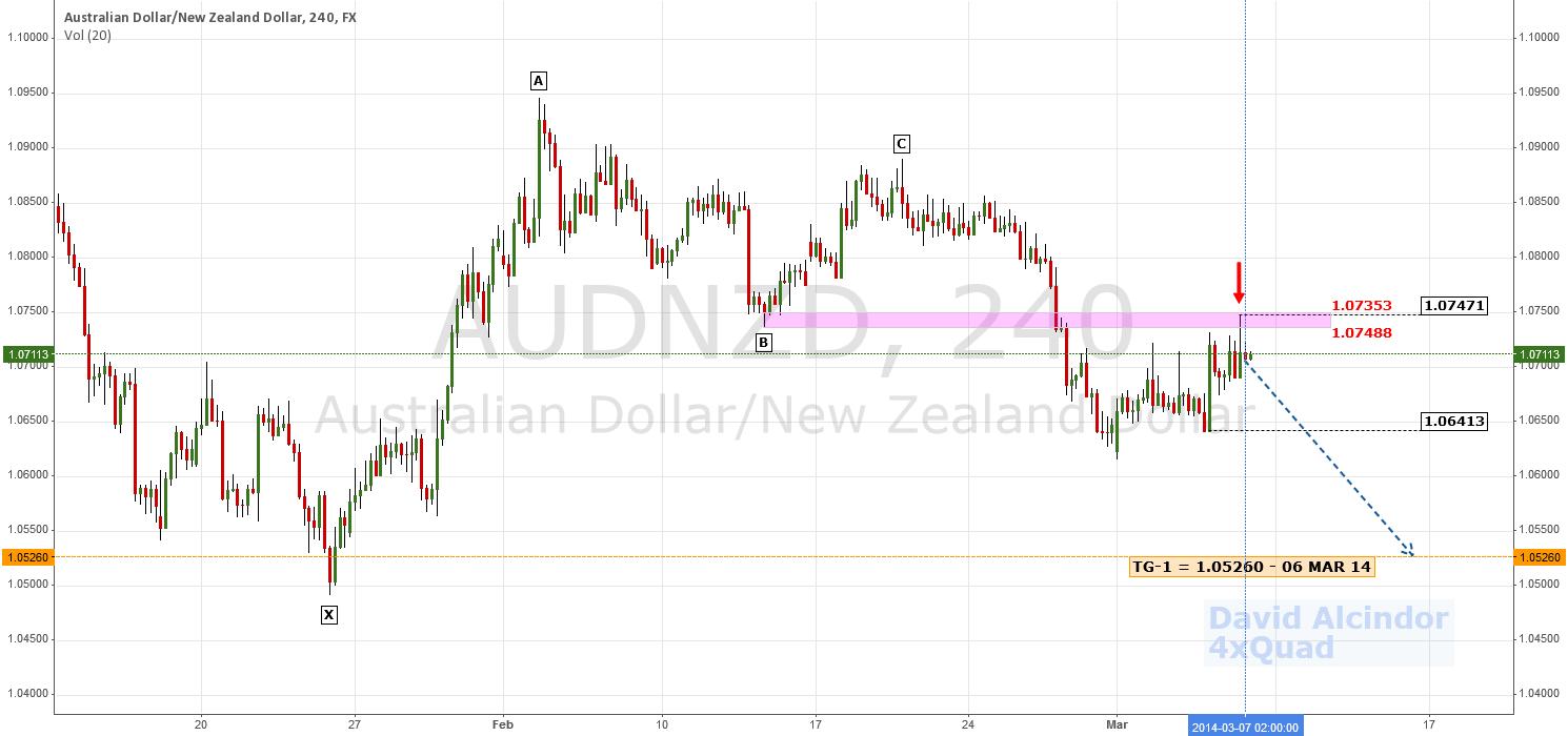 Early Reversal; Prelimin. Bearish Target | $AUD $NZD #RBA #Forex