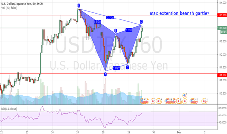 USDJPY: bearish gartley