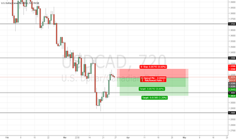USDCAD: Short USDCAD on break below reversal candle