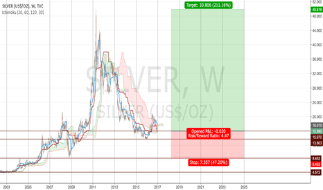 SILVER: Long term RR with Silver