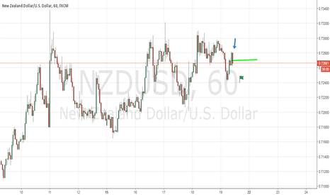 NZDUSD: Nzdusd Showing Great Continuation Onto Downside