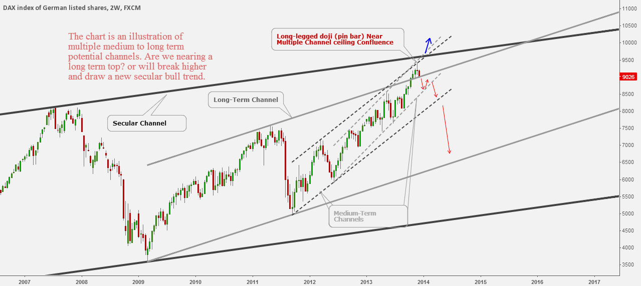 Channelling The DAX Index