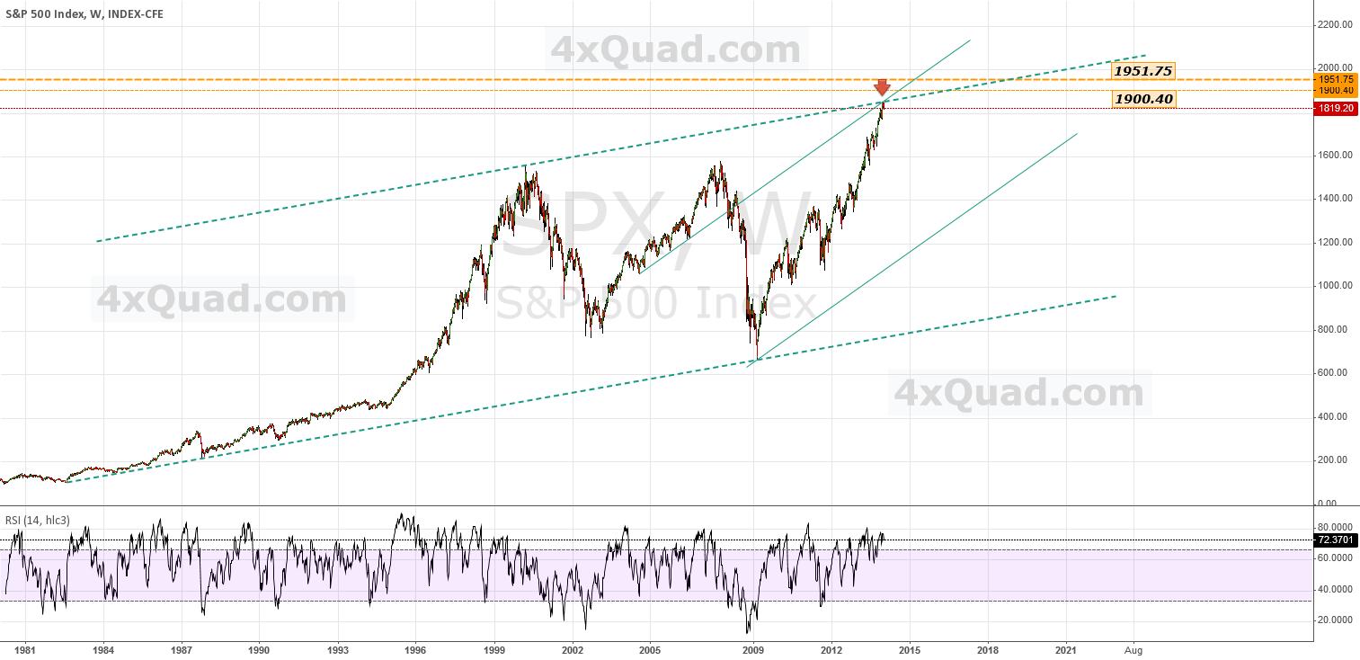 $SPX - Chart Update   #SPX #SP500