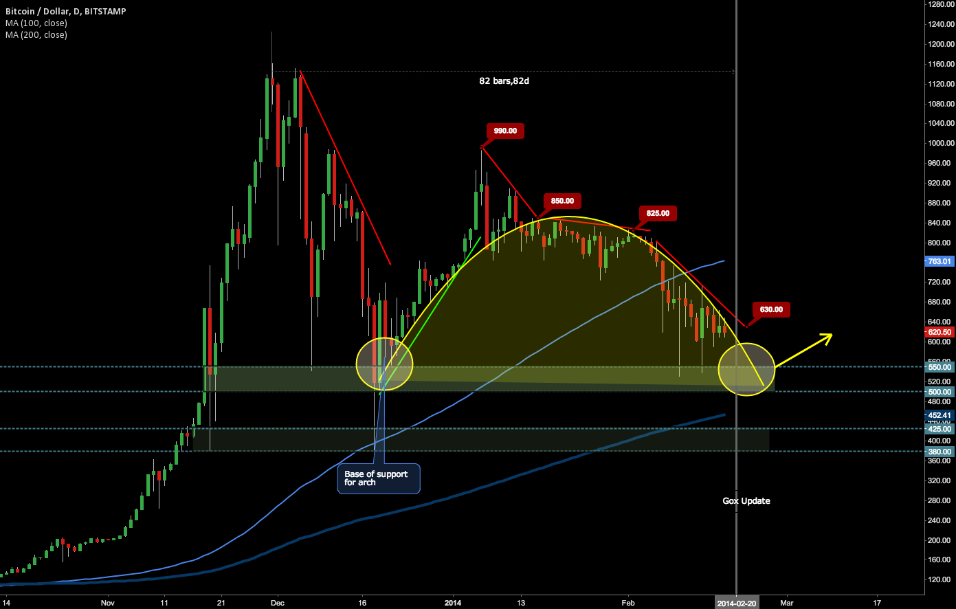 BTC 3 Month Downtrend Nearing Completion?