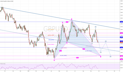 GBPUSD: GBP/USD Short, E/W and SharkPattern