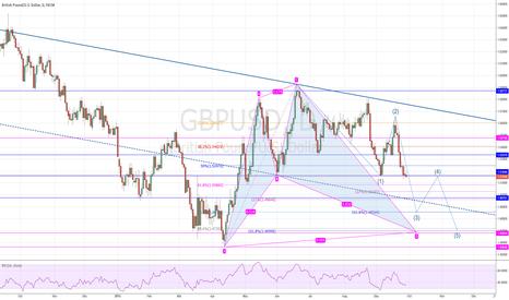 GBPUSD: GBP/USD Short, E/W and SharkPattern