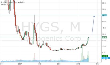 HYGS: hygs: strong buy