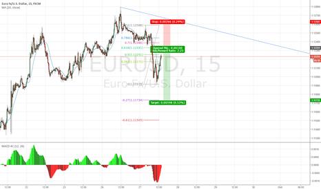 EURUSD: Fib trade