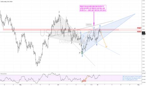 USDOLLAR: #USDollar Draws Wolfe Wave; Eyes 1-4 Line; Bearish | $DXY $USD