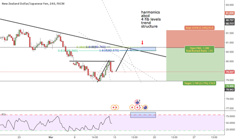 NZDJPY: all lines up