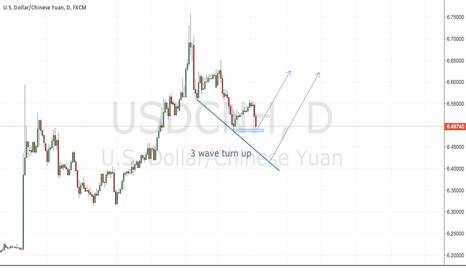 USDCNH: we will see