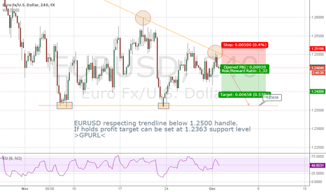 EURUSD: yes another short on the eurusd