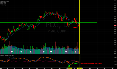 PCG: PCG looking bullish