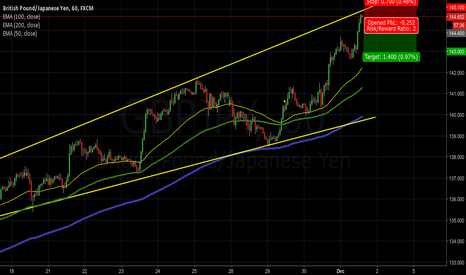 GBPJPY: GBPJPJ touching channel resistance