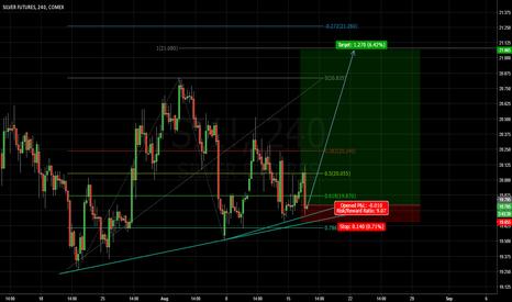 SI1!: Good risk to reward ratio