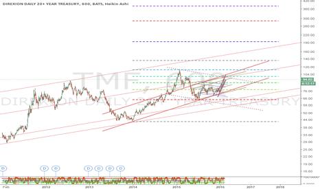 TMF: TMF still long