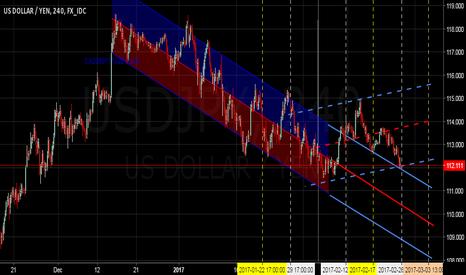 USDJPY: $USDJPY - Will it Re-enter into Downward Channel