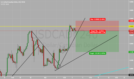 USDCAD: USD/CAD SELL SELL SELL !!!