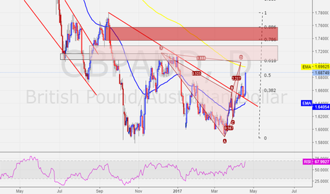 GBPAUD: GBPAUD - Looking to Short at extended price LVLs on DAILY