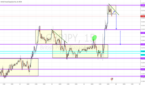 GBPJPY: Wait pullback in trendline green and short