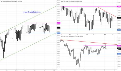 SPX500: SPX500 Analysis 17.08.2015