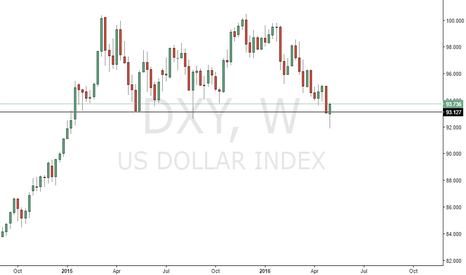 DXY: DXY long after Bear trap
