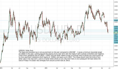 USDEUR: USDEUR: Dollar Euro next short set up