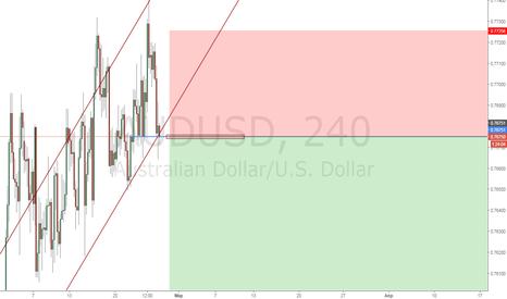 AUDUSD: AudUsd Sell limit 0.7675 [4H PA]