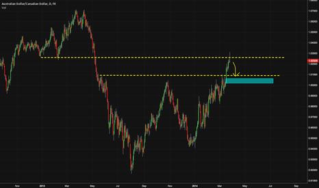 AUDCAD: Shorting Australian Dollar
