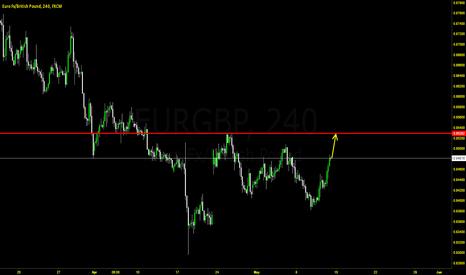 EURGBP: EurGbp BUY