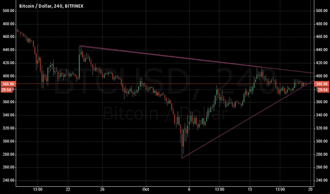 BTCUSD: Prepare to be wedged!