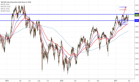 AUS200: ASX200 : Buy above 5830