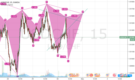 USDCHF: today USD/CHF could be like this :) or not :(