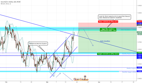 EURUSD: EURUSD SHORT term expected (Daily Resist Rejection expected)