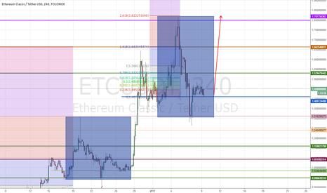 ETCUSDT: ETC rising