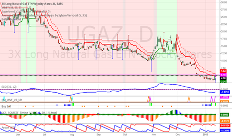 UGAZ: Cold Snap Stokes Record Volumes in Leveraged Natty Gas ETFs