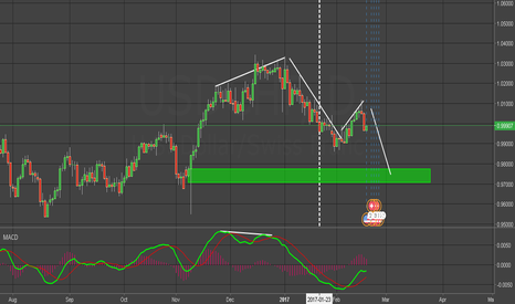 USDCHF: USDCHF IN BEAR  DIVERGENCE