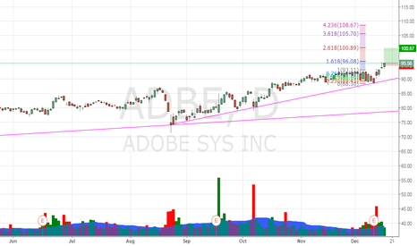 ADBE: Break ATH   ADBE