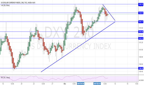 DXY: DXY Potential Short