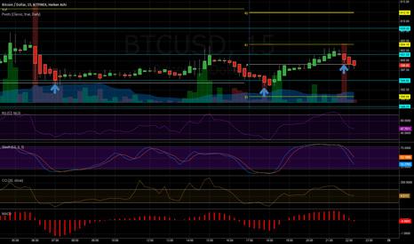 BTCUSD: To The Moon Redux