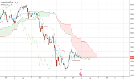 GBPJPY: GBPJPY sell kumo